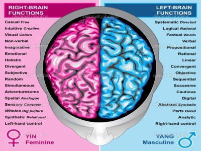 What Is The Benefit Of Mid brain Activation?